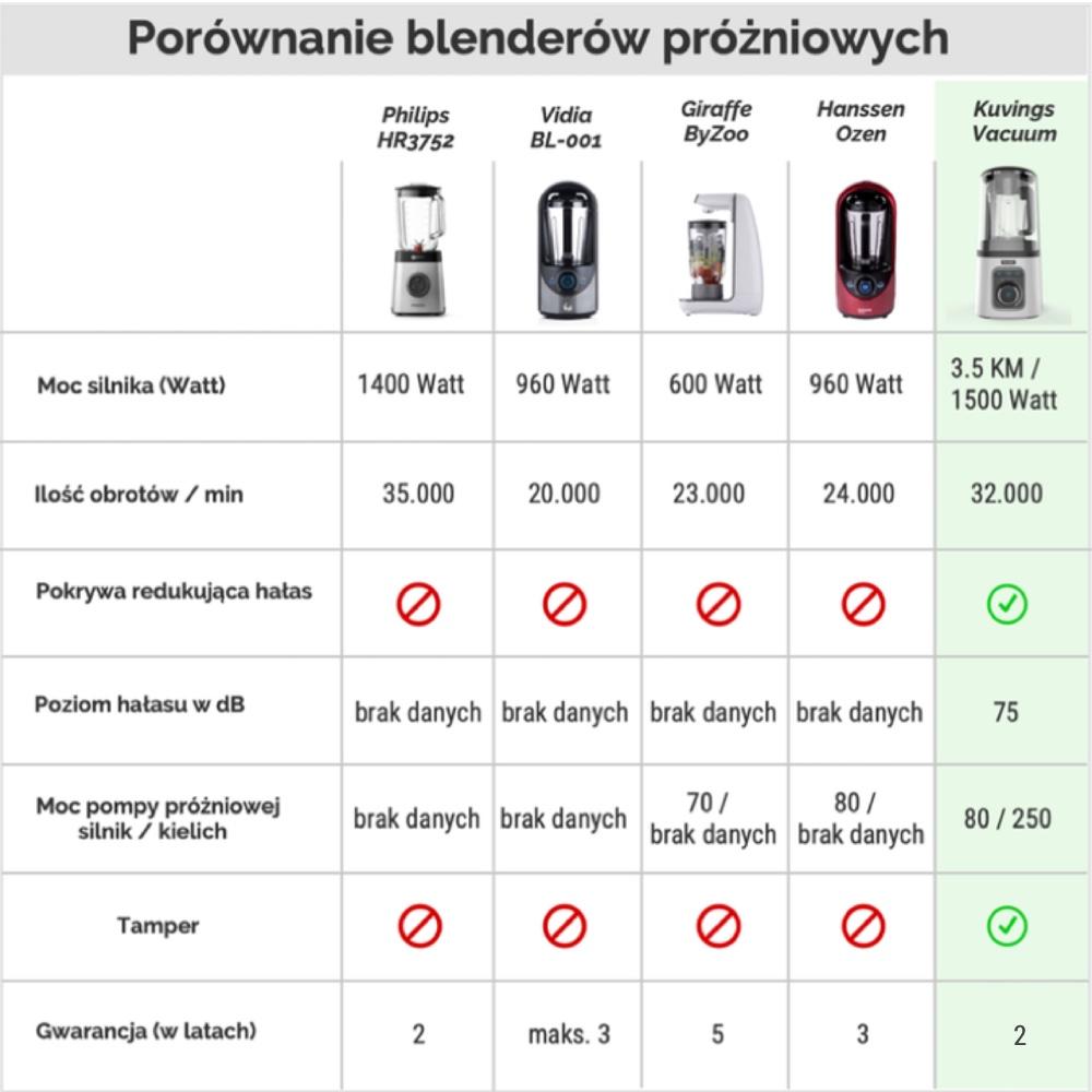 Blender próżniowy Philips czy Kuvings Vacuum? Kuvings jako jedyny blender próżniowy ma moc 3.5 KM oraz wyciszającą pokrywą