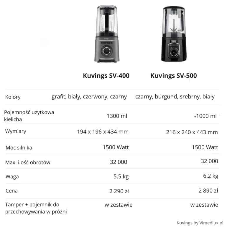 najnowszy blender Kuvings SV400 jest bardziej kompaktowy, ma mniejszą pojemność ale bardziej korzystną cenę w porówniu do starszego modelu SV500