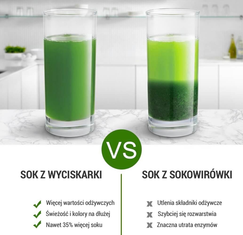 wyciskarka wolnoobrotowa nie napowietrza i nie utlenia soków tak jak wysokoobrotowa sokowirówka. Sok z wyciskarki zawiera więcej enzymów, składników odżywczych