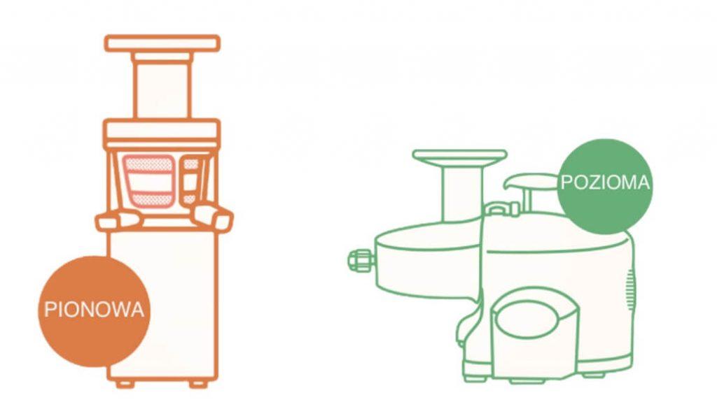 wyciskarka do soku pozioma z dwoma ślimakami znacznie lepiej radzi sobie z zieleniną jak jarmuż, pietruszka czy szpinak. Wolnoobrotowa wyciskarka pionowa jest bardziej uniwersalna i prostsza w użytkowaniu.